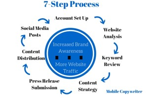7-Step Process - Content Marketing (2)
