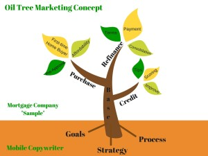 Oil-Tree Marketing Concept